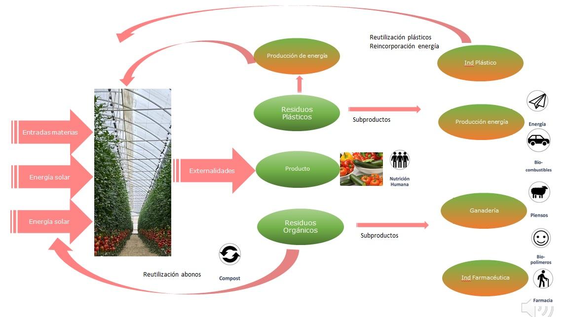 Los invernaderos solares de Europa y su participación en la economía circular